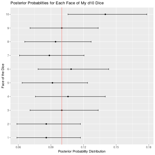 A Bayesian Analysis Of My D D Dice Everett S Projects