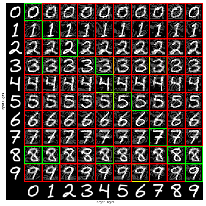 Attacking My MNIST Neural Net With Adversarial Examples
